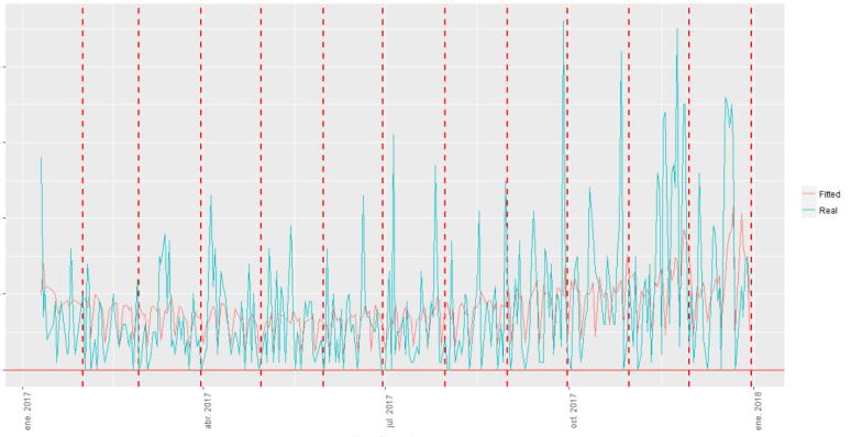 Figura-5. Serie temporal de captaciones estimadas por el Hurdle Count Model versus serie temporal real de una determinada tienda Vodafone-TOPDigital de la ciudad de Málaga, año 2017