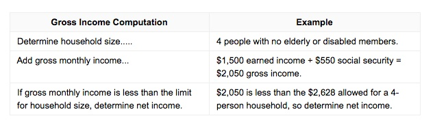 """""""Tennessee food stamps gross income"""""""