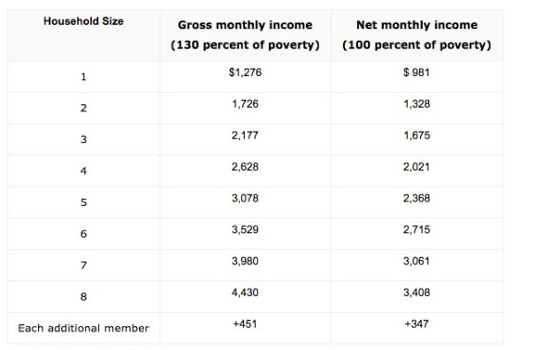 Tennessee Food Stamps Income Eligibility