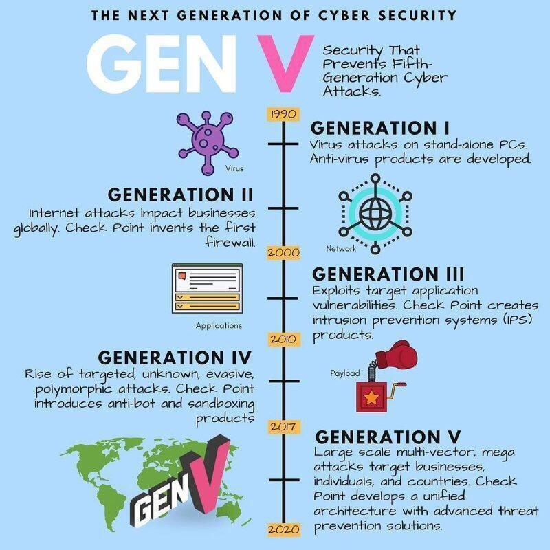 Checkpoint GenV