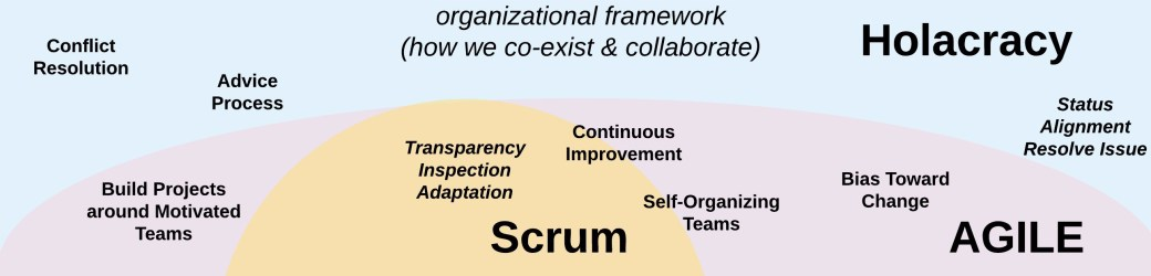 Lean-Agile-Holacracy.jpeg