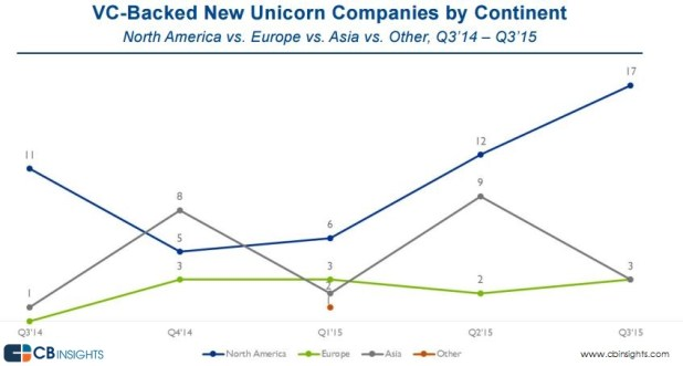 new-unicorns-by-continent