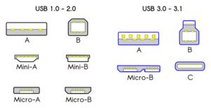 USB type A, B  mini en micro, en USB C