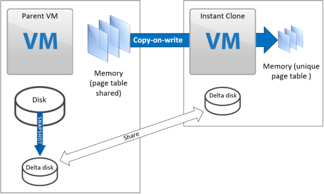 Cloning virtual machines in vSphere series - Part 1: Types