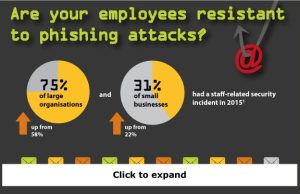 Are your employees resistant to phishing attacks - infographic