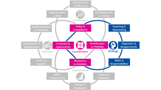 Diagram of IT4B strategy capabilities