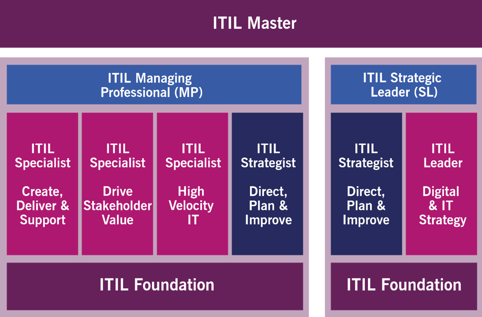 Itil 4 Update Itil Foundation Book Now Available To Pre Order It