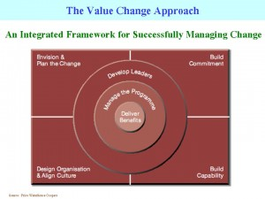 The Value Change Approach