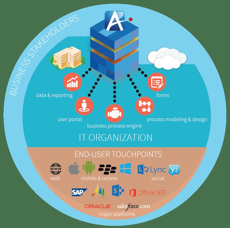 lync active matchmaking service