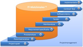 Software selectie proces IT-Matchmaker