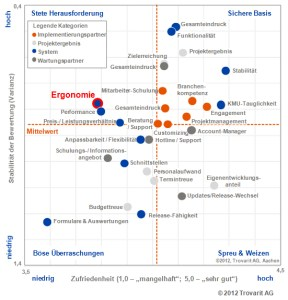Ergonomie ERP software