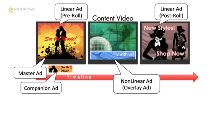 Linear video ads และ Nonlinear video ads