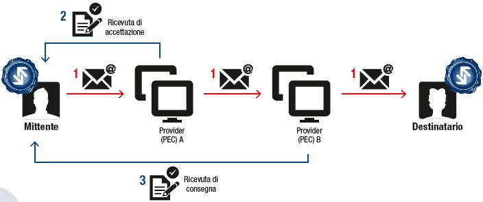 Conservazione sostitutiva digitale PEC