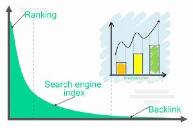 What is Backlinks? Places of importance in SEO
