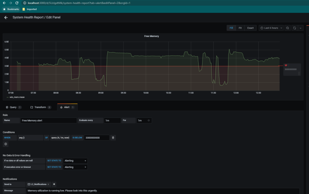 Email Alert configuration in Grafana Panel