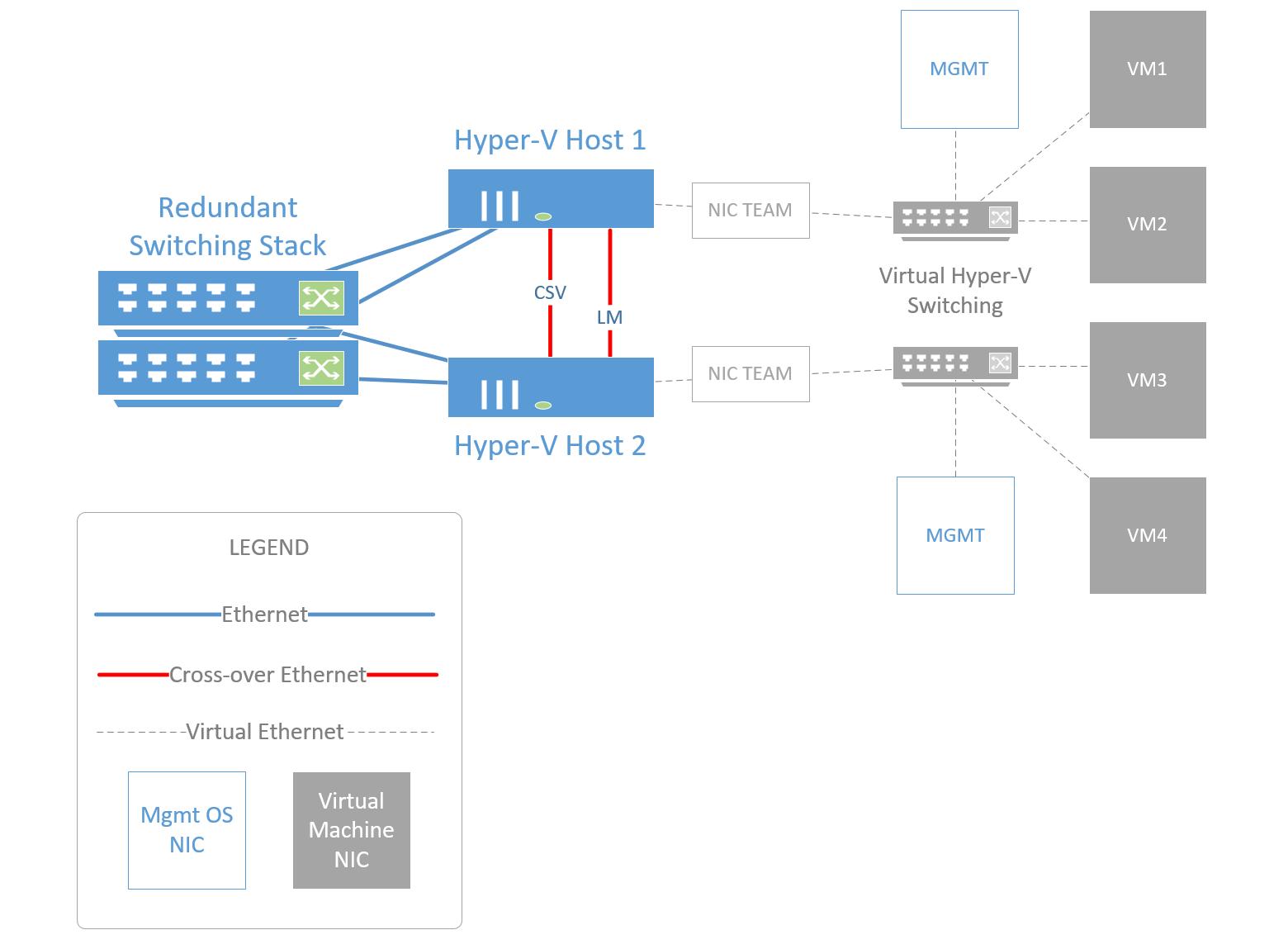 hyper v failover cluster basic setup itpromentor rh itpromentor com Server 2012 Hyper-V Cluster Server 2012 Hyper-V Cluster
