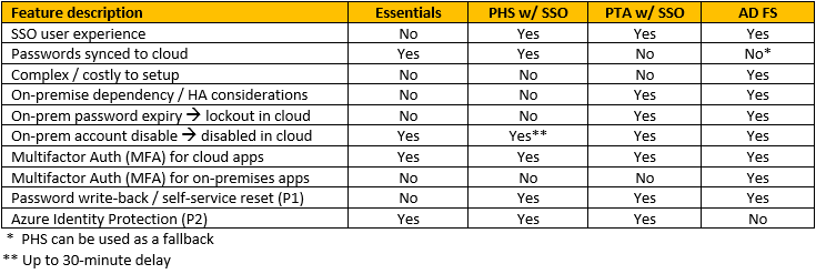 Comparing Single Sign-On Options with Azure AD Connect
