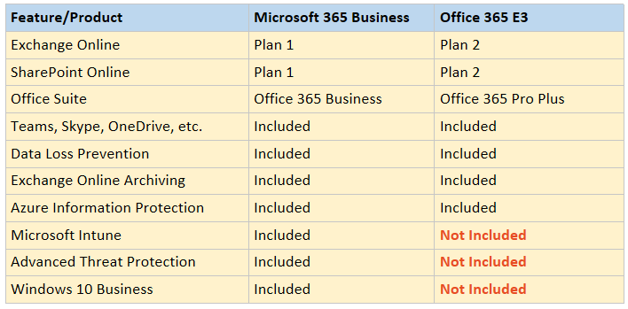 Showdown: Office 365 E3 vs  Microsoft 365 Business – ITProMentor