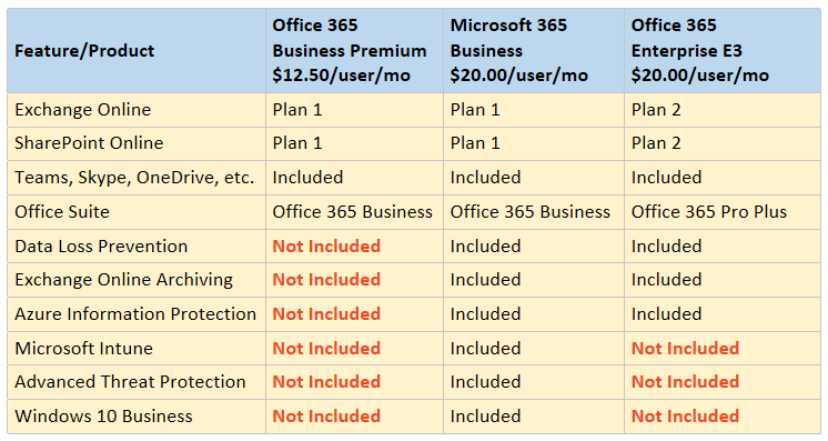 Showdown: Office 365 Business Premium or leap for Microsoft 365