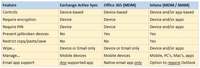 Showdown: Exchange Active Sync vs  Office 365 MDM vs  Intune