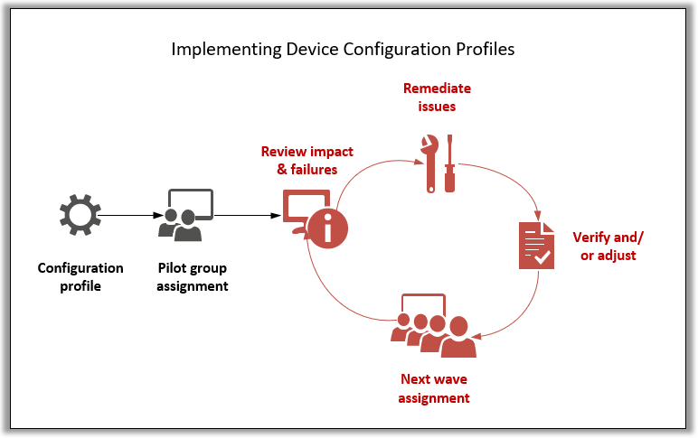 A framework for implementing Device configuration profiles