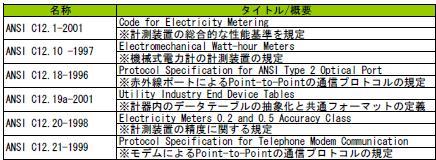 電力計量に関するansi規格の比較紹介 インターテックリサーチ株式会社