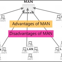 Advantages and disadvantages of metropolitan area network (MAN)