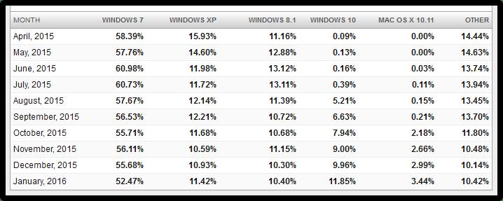 Net Applications OS statistics