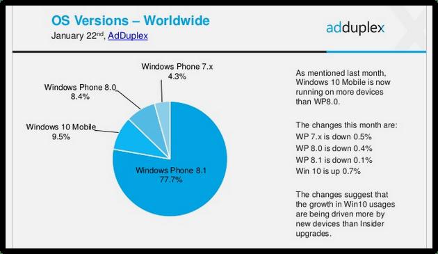 Windows Phone new Statistics (3)