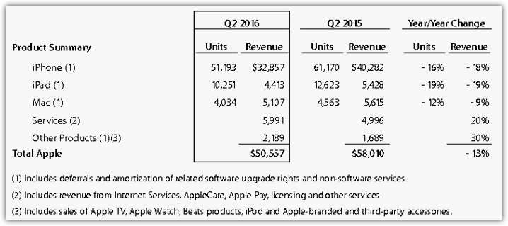 Apple's revenues in 2015 versus 2016 (1)
