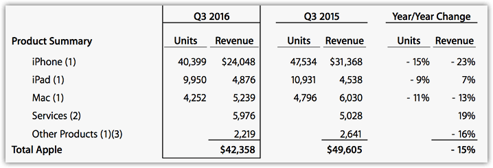 Apple Q3 2016 Results (2)