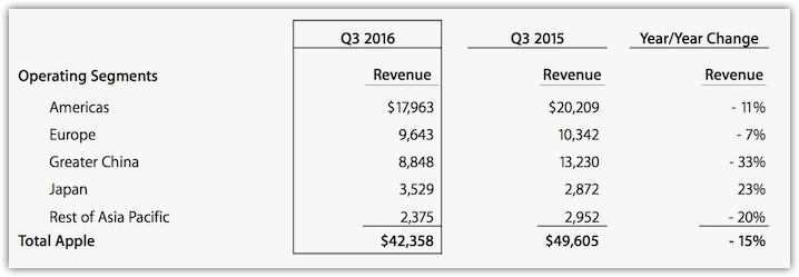Apple Q3 2016 Results