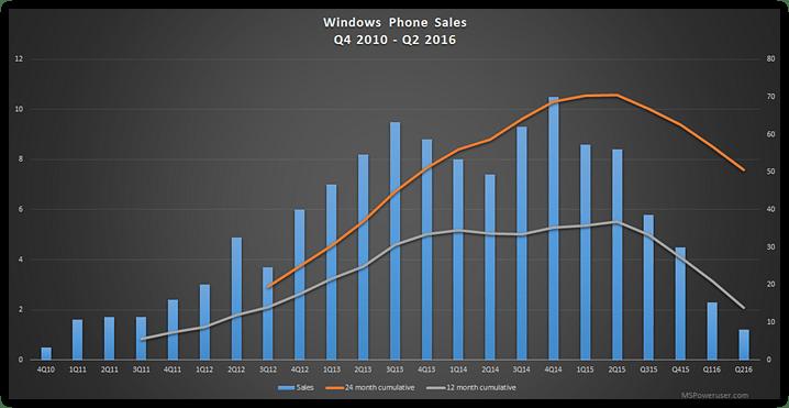 Microsoft smartphone sales