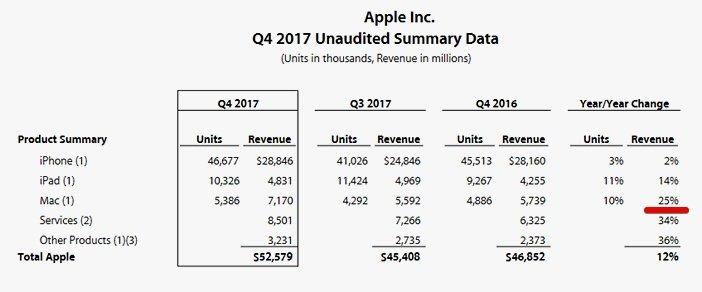 Доход Apple от Mac Q4