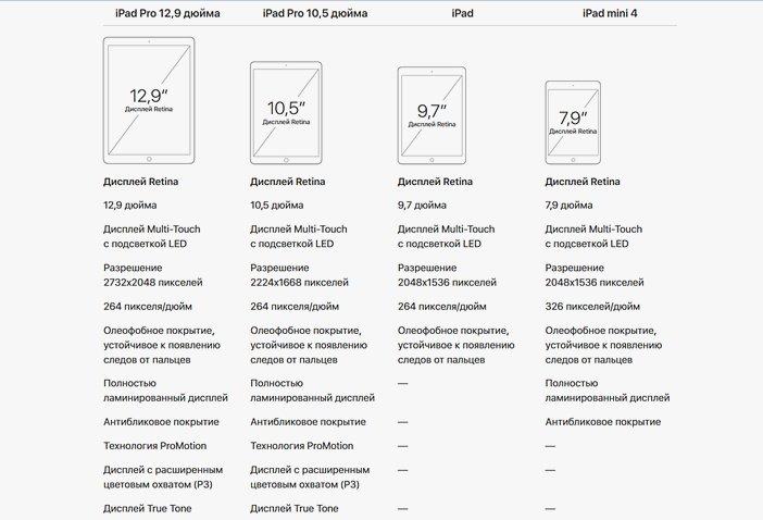 Отличия в линейке iPad 2018