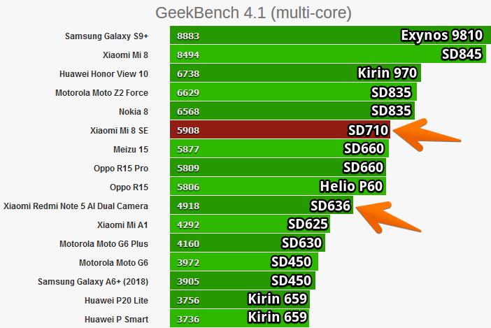 Рейтинг мобильных процессоров в GeekBench