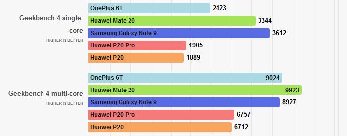 Тесты Mate 20, P20 и P20 Pro в geekbench