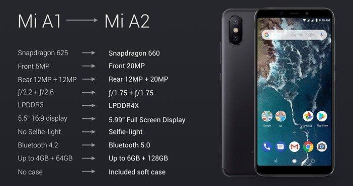 Mi A1 и Mi A2 сравнение характеристик моделей
