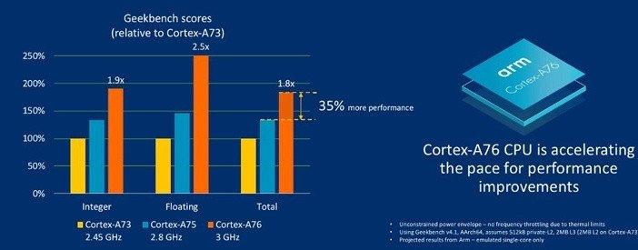 Ядра ARM A73 A75 A76 разница в производительности