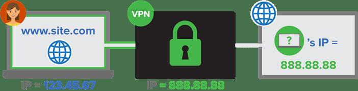 Подключение к сети через VPN. Скрытие (подмена) IP адреса