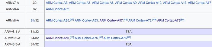Список микроархитектур ARM