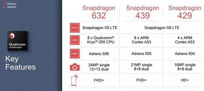 Snapdragon 2019 для бюджетных и средних смартфонов