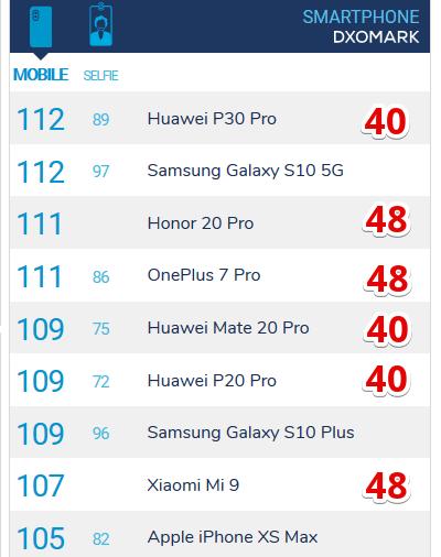 Рейтинг DxOMark 2019 камеры смартфонов 40 и 48 Мп