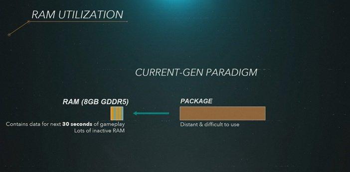 Использование памяти GDDR5 в PlayStation 4