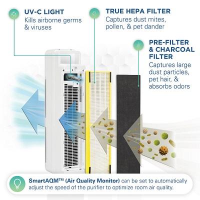 Virus Destroying Dust And Allergen Sensing HEPA Air Purifier 1