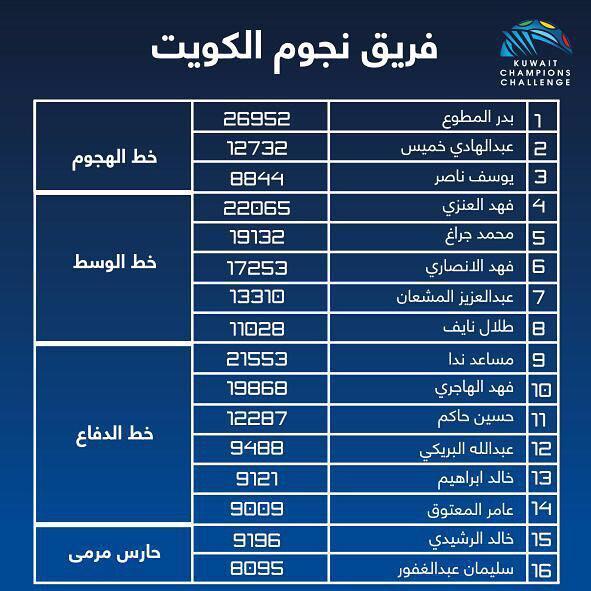 Kuwait Champions Challenge