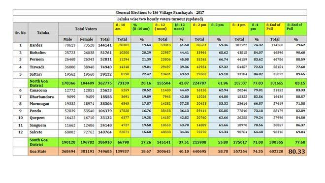 Goa Panchayat Election Results 2017 winning candidates
