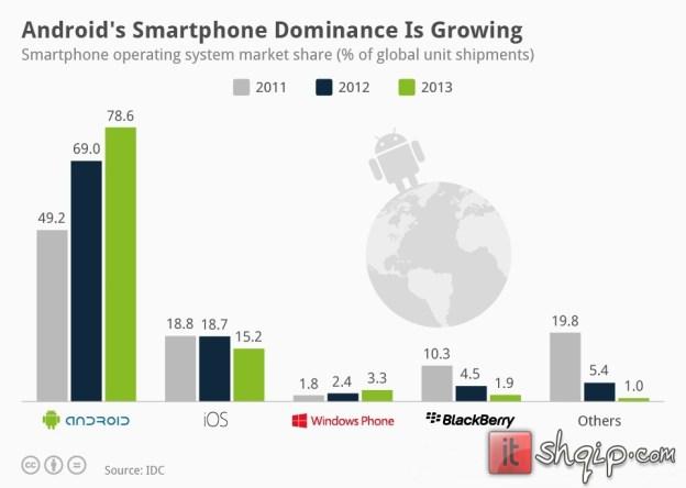 Android dominon në mbarë botën duke arritur 80 të tregut1