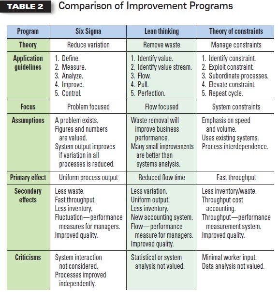 Comparison Of Continual Improvement Methods Nissen Itsm