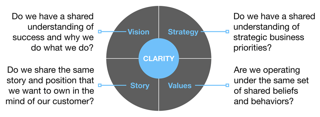 Vision, Strategy, Story, Values